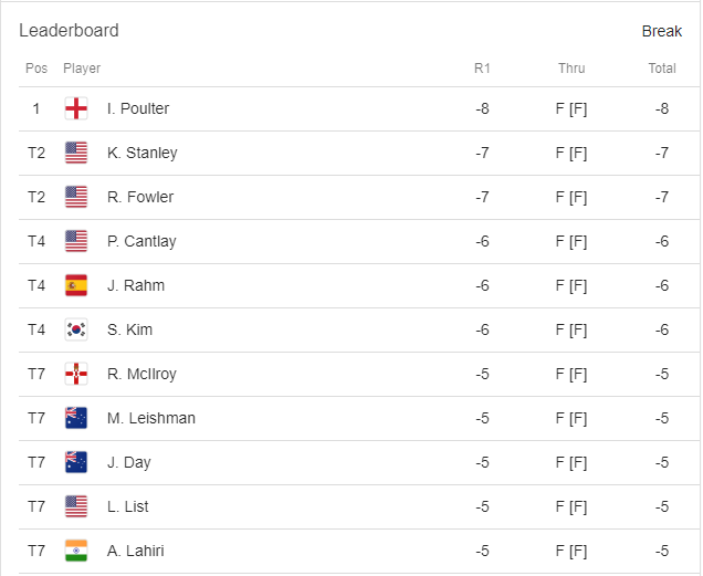 Ian Poulter dominated the leaderboard