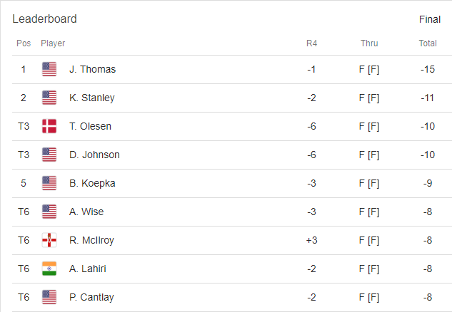 Leaderboard at WGC