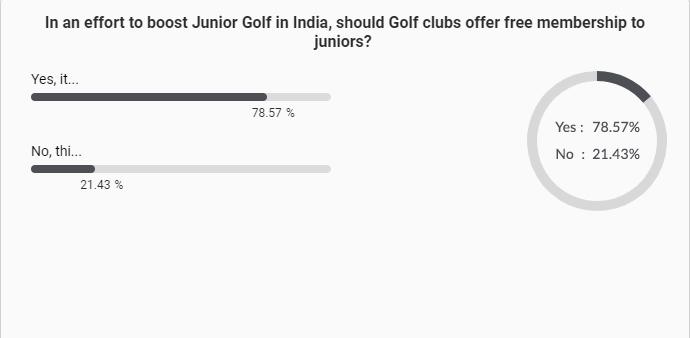 junior golfers poll