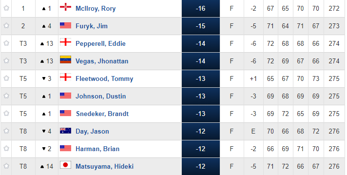 Leaderboard day 4